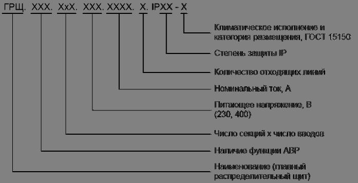 Главный распределительный щит Структура