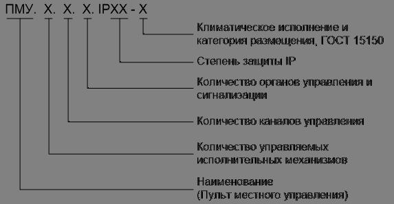 Пульт местного управления Структура