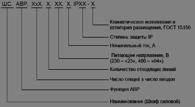 Шкафы АВР Структура