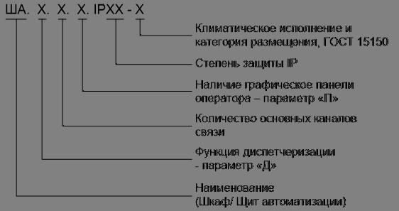 Шкаф автоматизации (ША) Структура